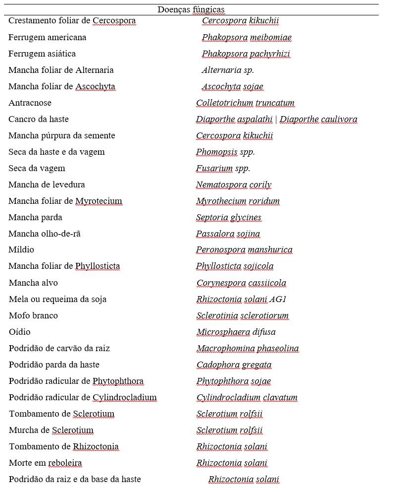Doenças da soja - fúngicas
