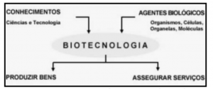 Biotecnologia - Questão