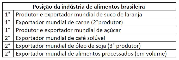 Crescimento da Indústria de Alimentos - exportação