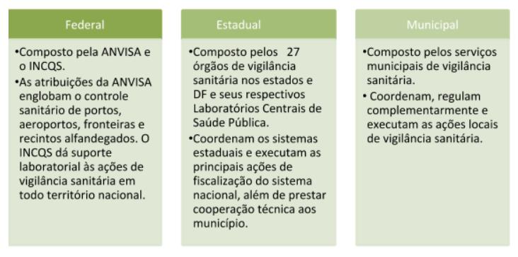 Sistema-Nacional-de-Vigilância-Sanitária